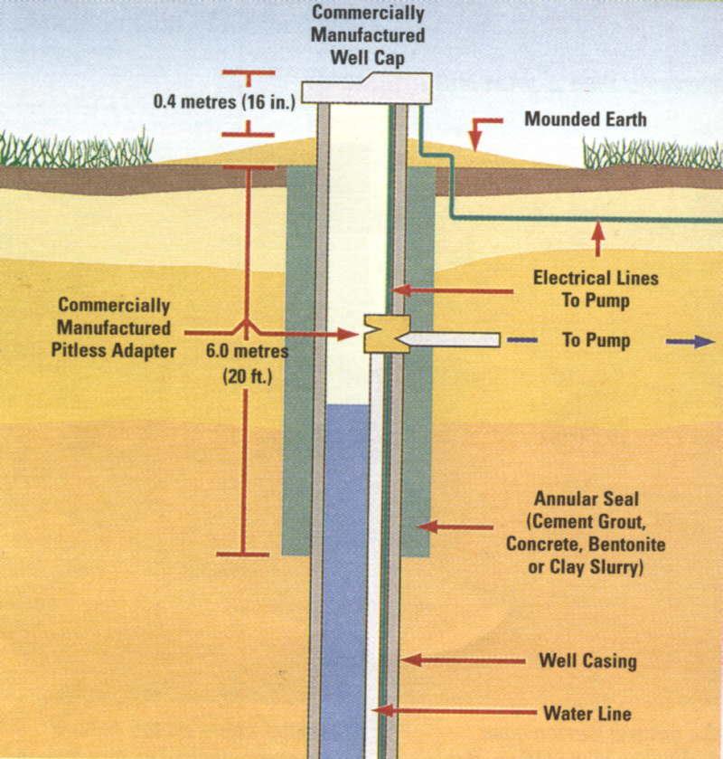Water Treatment Service Amp Insallation